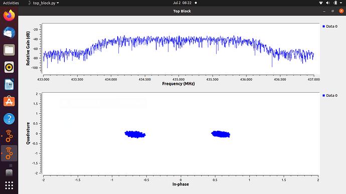SDRangel to Pluto GNRadio 2Msps