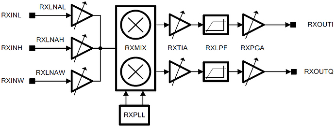LimeSDR-RX_gain_control