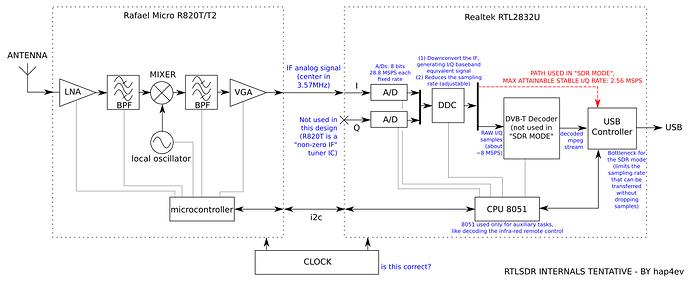 RTL_SDR block diagram