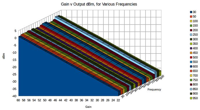 GainVOutputdBm