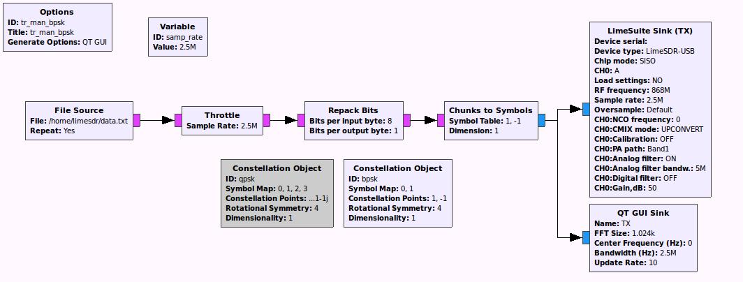 Simple modulation using LimeSDR & grc - LimeSDR - Myriad RF