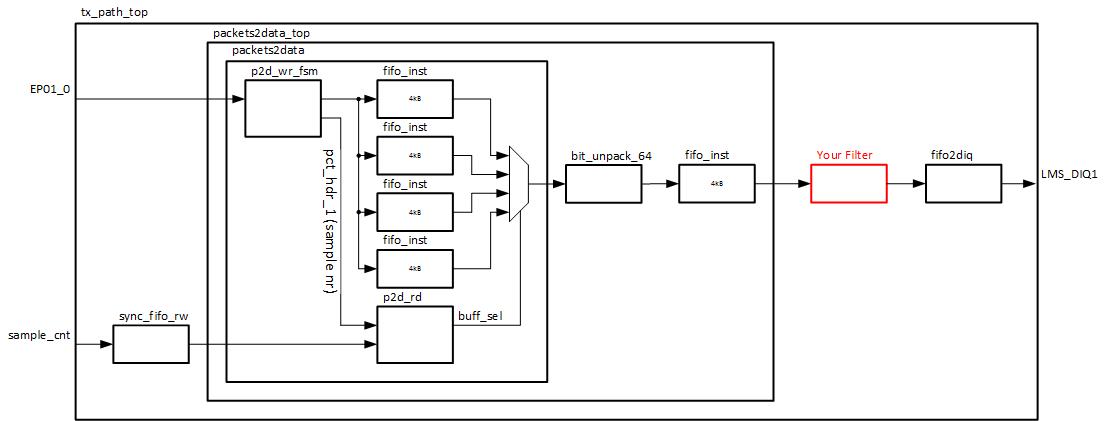 tx_path_top