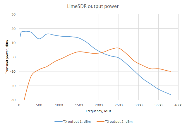 LimeSDR_transmit_power