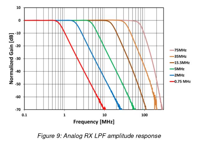 Strange behavior near 114Mhz - General Discussion - Myriad RF Discourse
